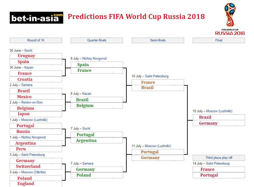 predictions winner worldcup 2018